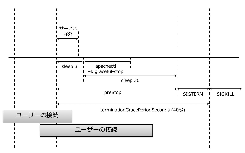 preStopの使用イメージ