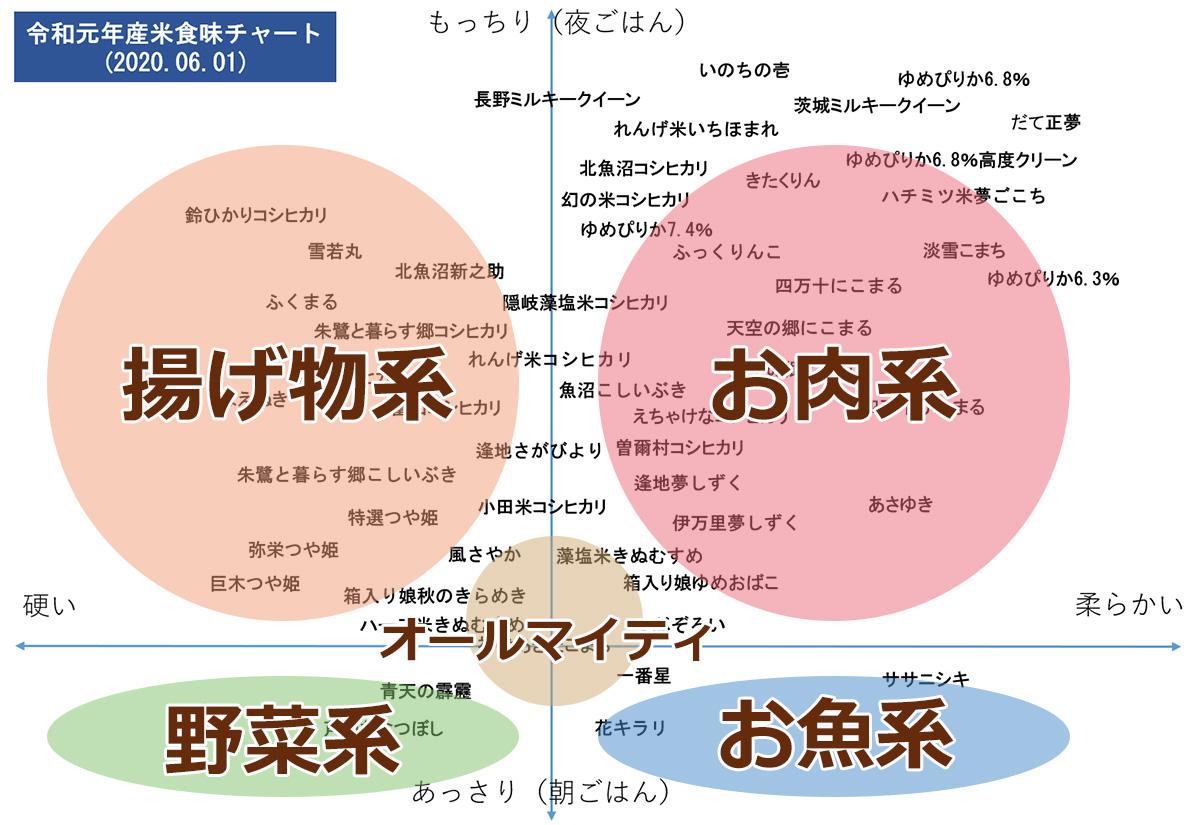 お米の食味チャート分布