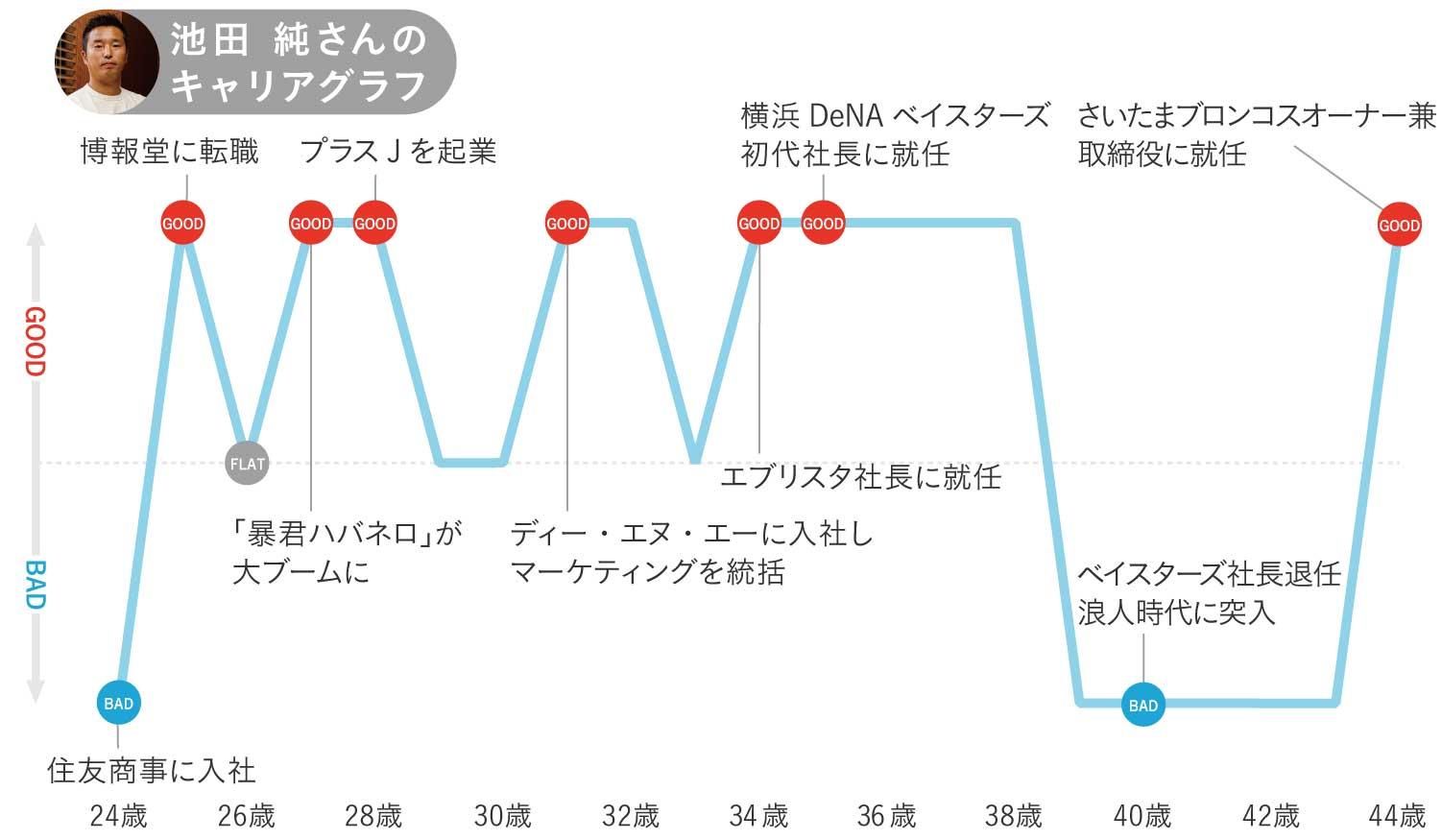 池田純さんのキャリアグラフ1