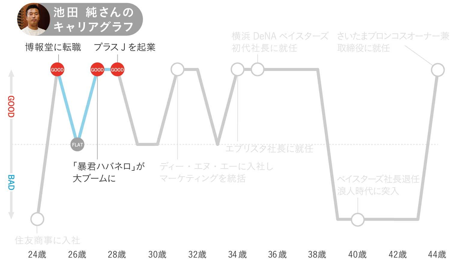 池田純さんのキャリアグラフ2
