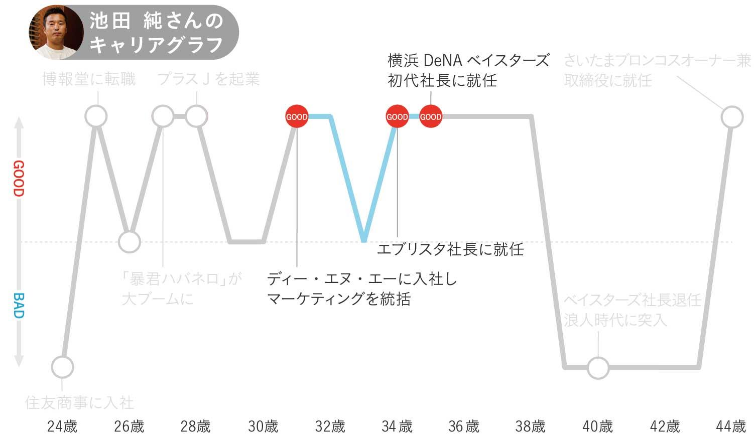 池田純さんのキャリアグラフ3