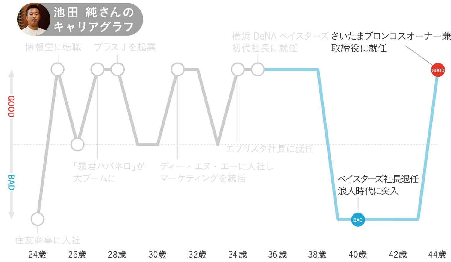池田純さんのキャリアグラフ4
