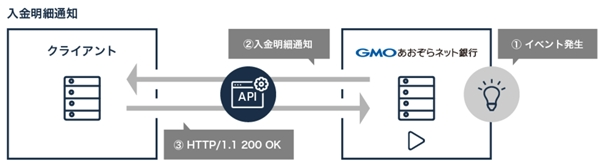 Webhook APIの利用イメージ