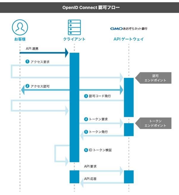 OpenID Connectの認可フロー