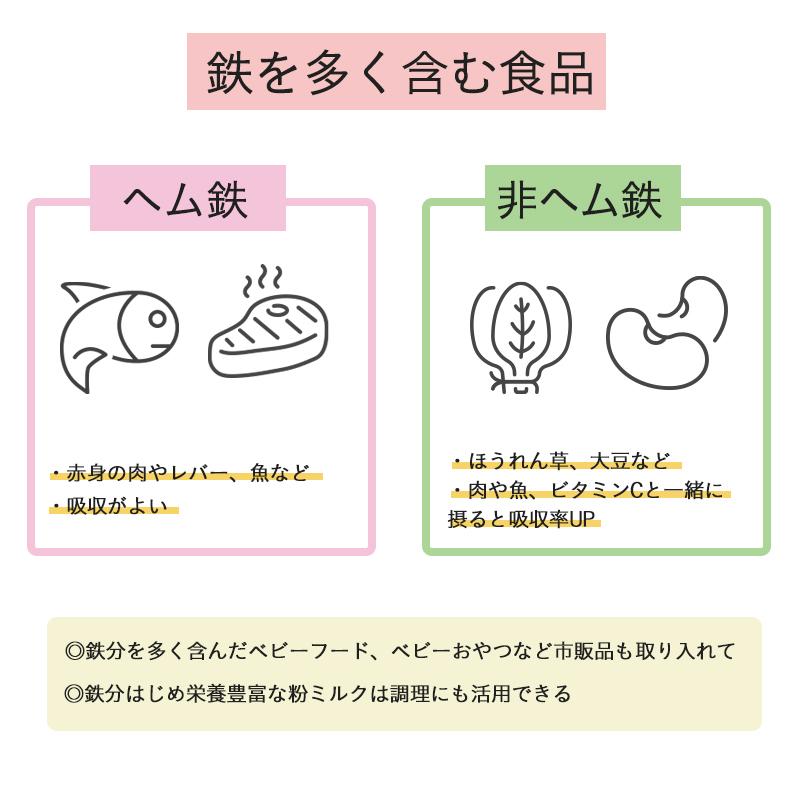 「離乳食」に使える鉄を含む食品