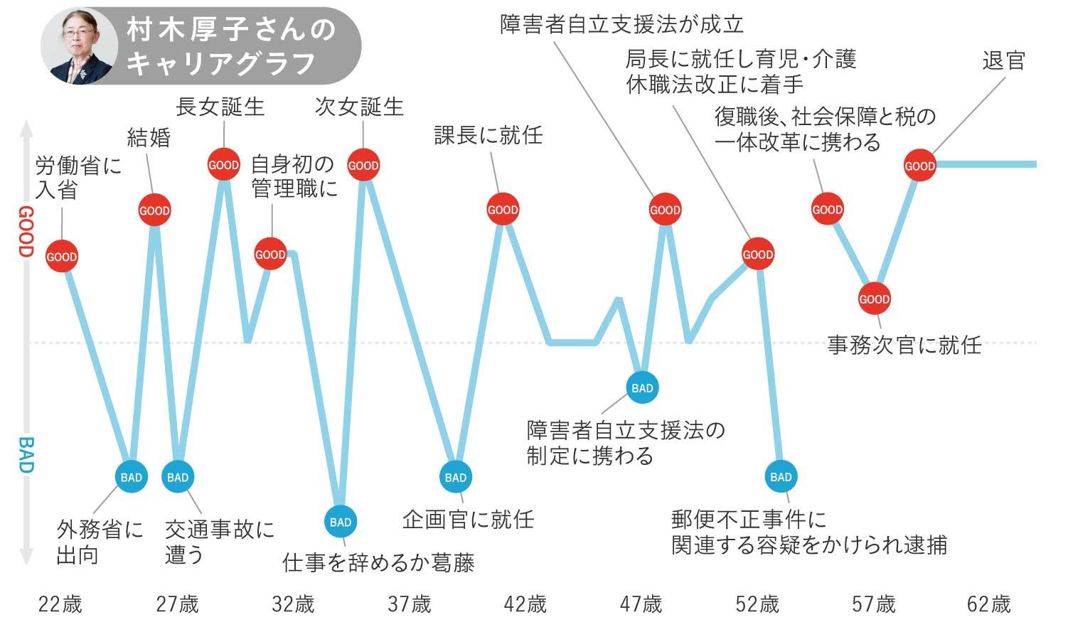 村木厚子さんのキャリアグラフ1