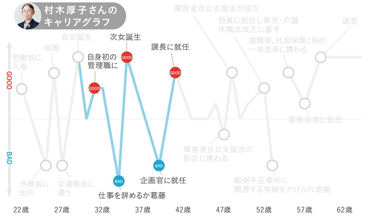 村木厚子さんのキャリアグラフ3