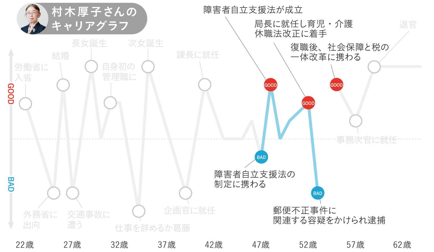 村木厚子さんのキャリアグラフ4