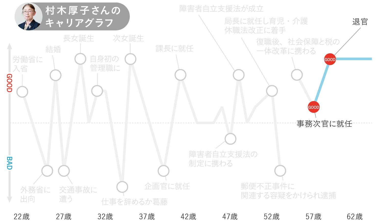 村木厚子さんのキャリグラフ5