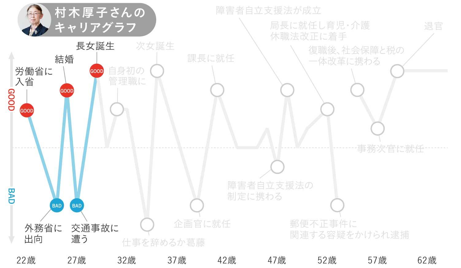 村木厚子さんのキャリアグラフ2