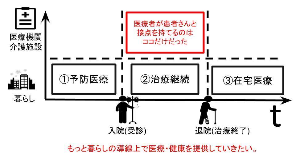 石井洋介さん診療所のイメージ画像