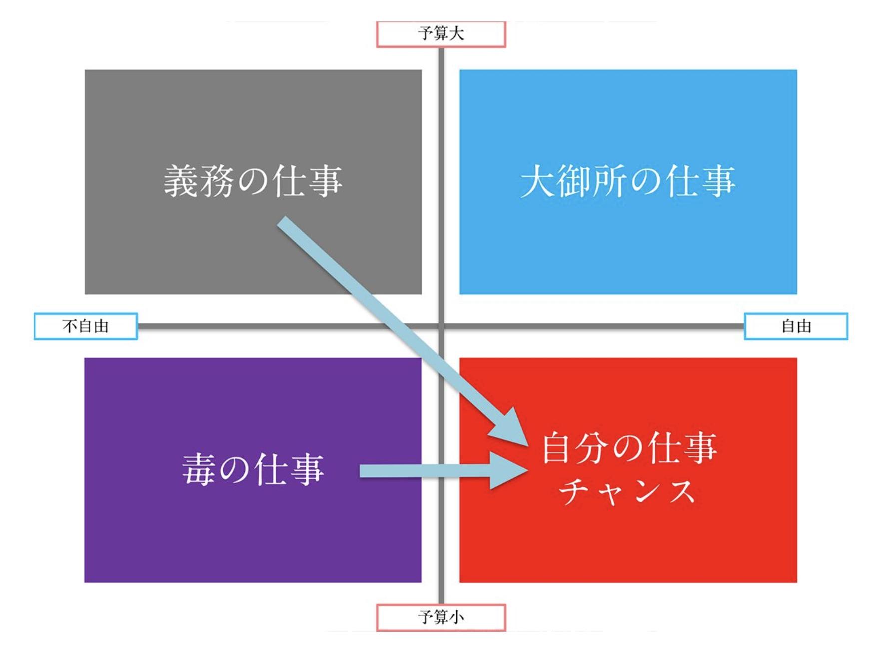 =【MEETSCAREER(ミーツキャリア)】仕事の分類マトリクスの画像