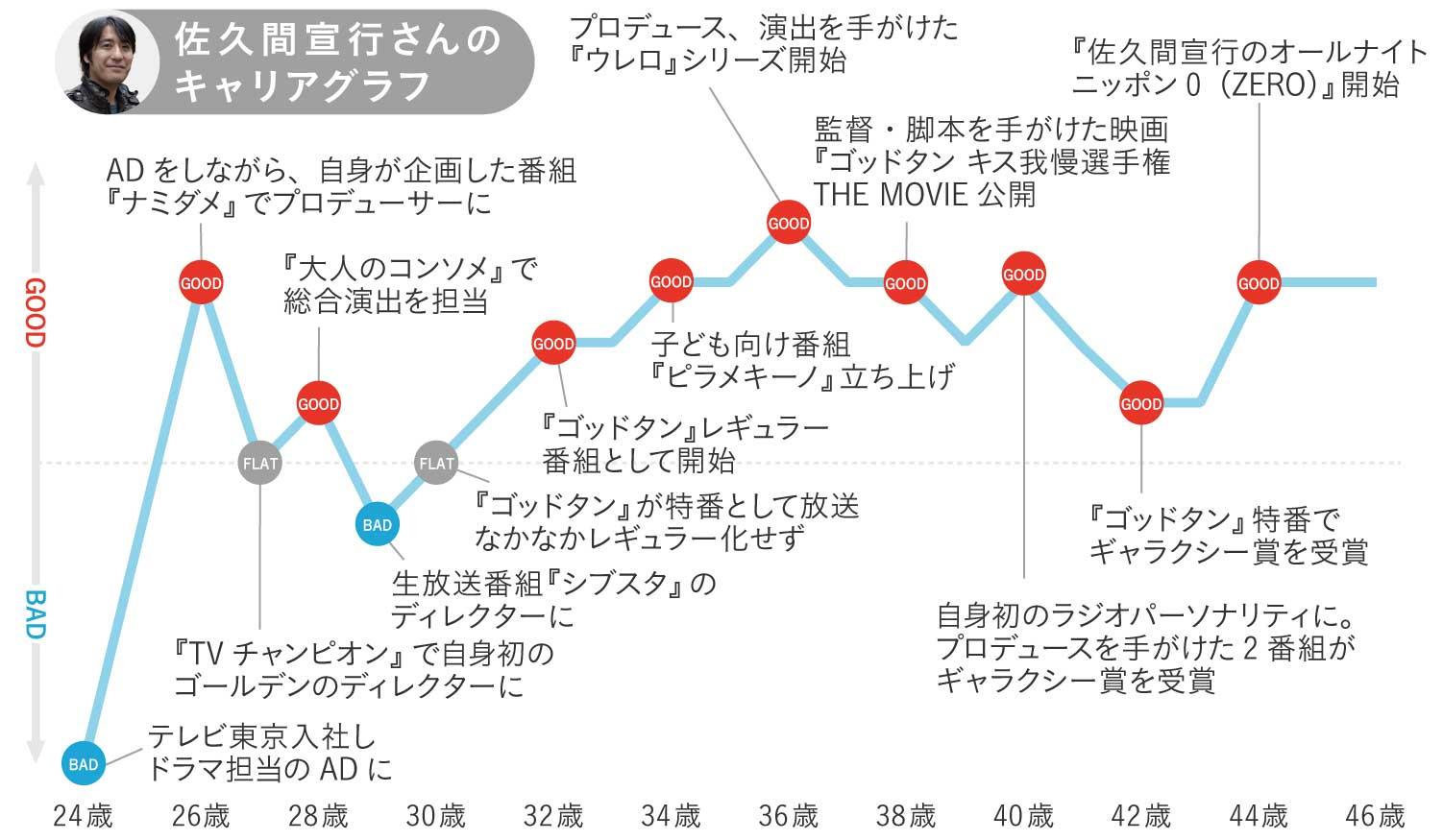 佐久間宣行さんのキャリアグラフ1