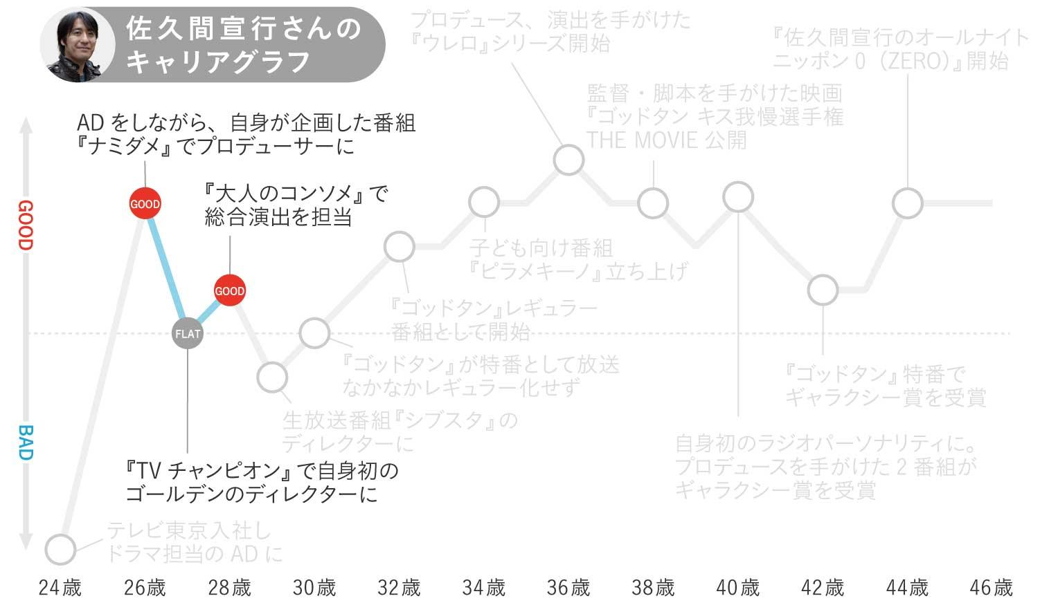 佐久間宣行さんのキャリグラフ2