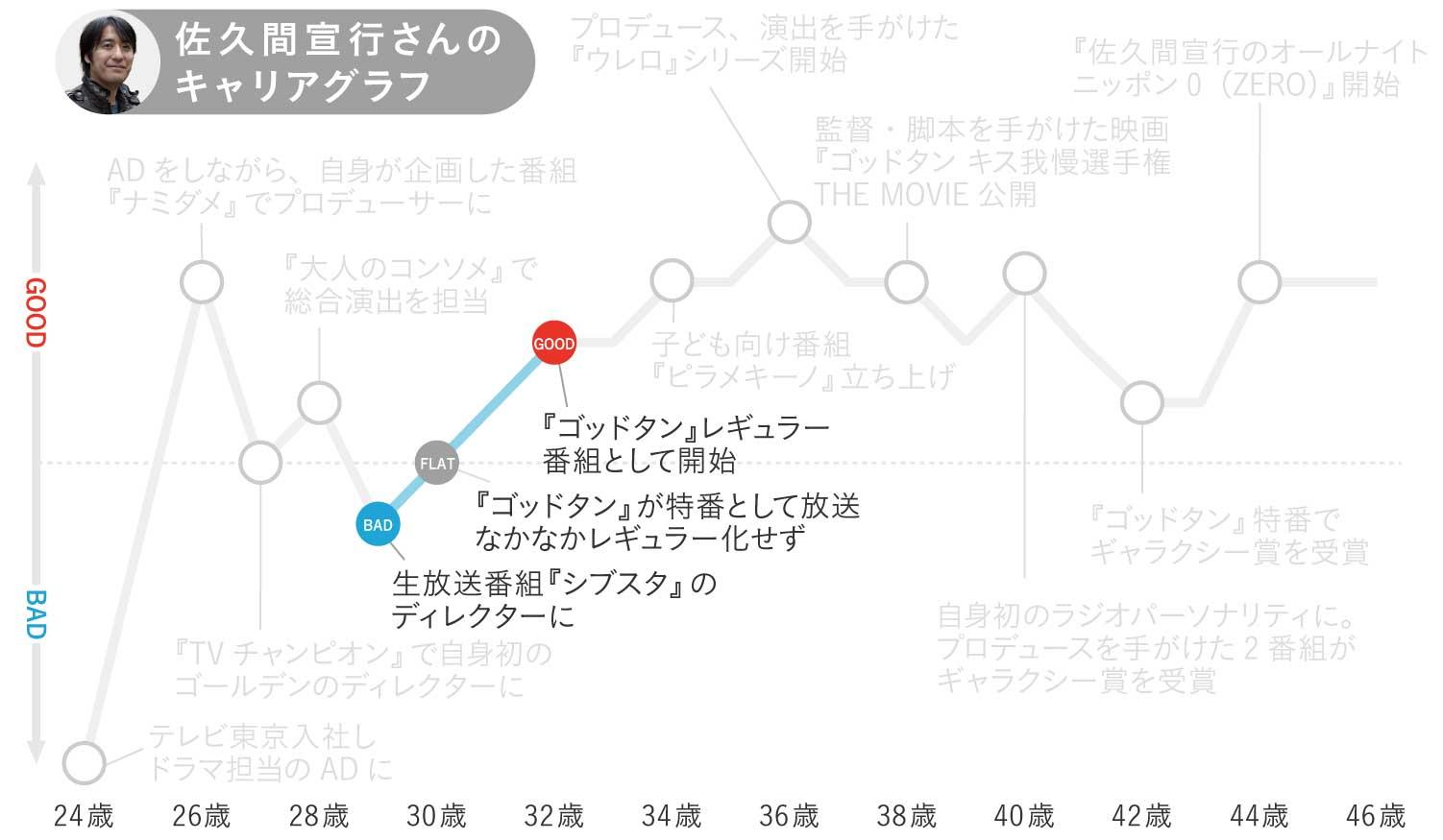 佐久間宣行さんのキャリアグラフ3