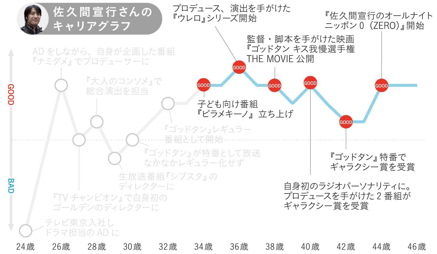 佐久間宣行さんのキャリアグラフ4