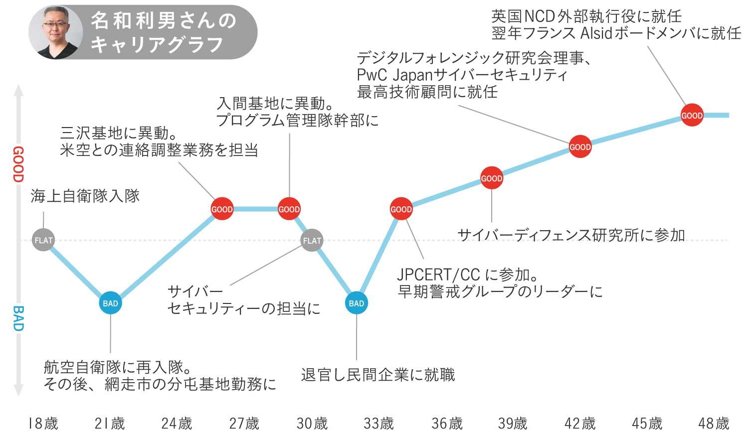 名和利男さんのキャリグラフ1