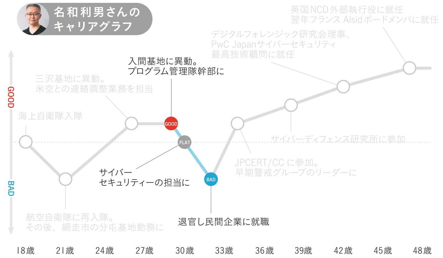 名和利男さんのキャリグラフ2