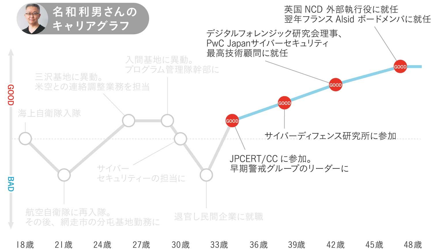 名和利男さんのキャリグラフ3