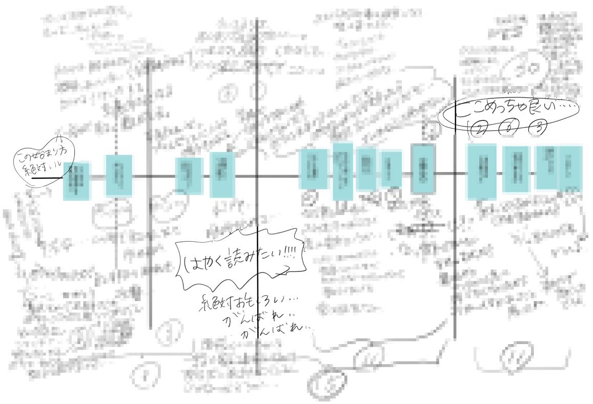 真田つづるさんのプロットスクリーンショット