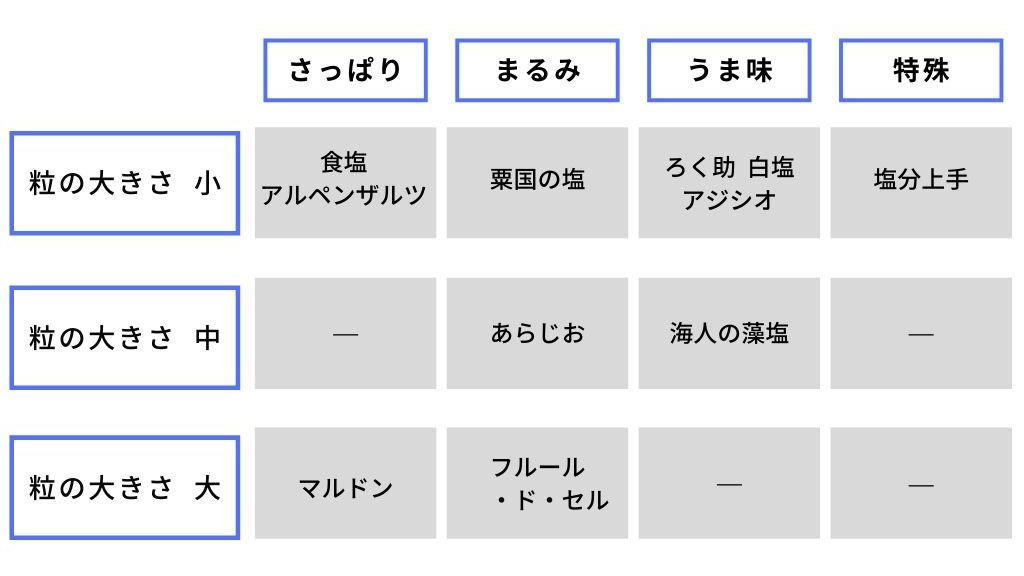 塩の分類表