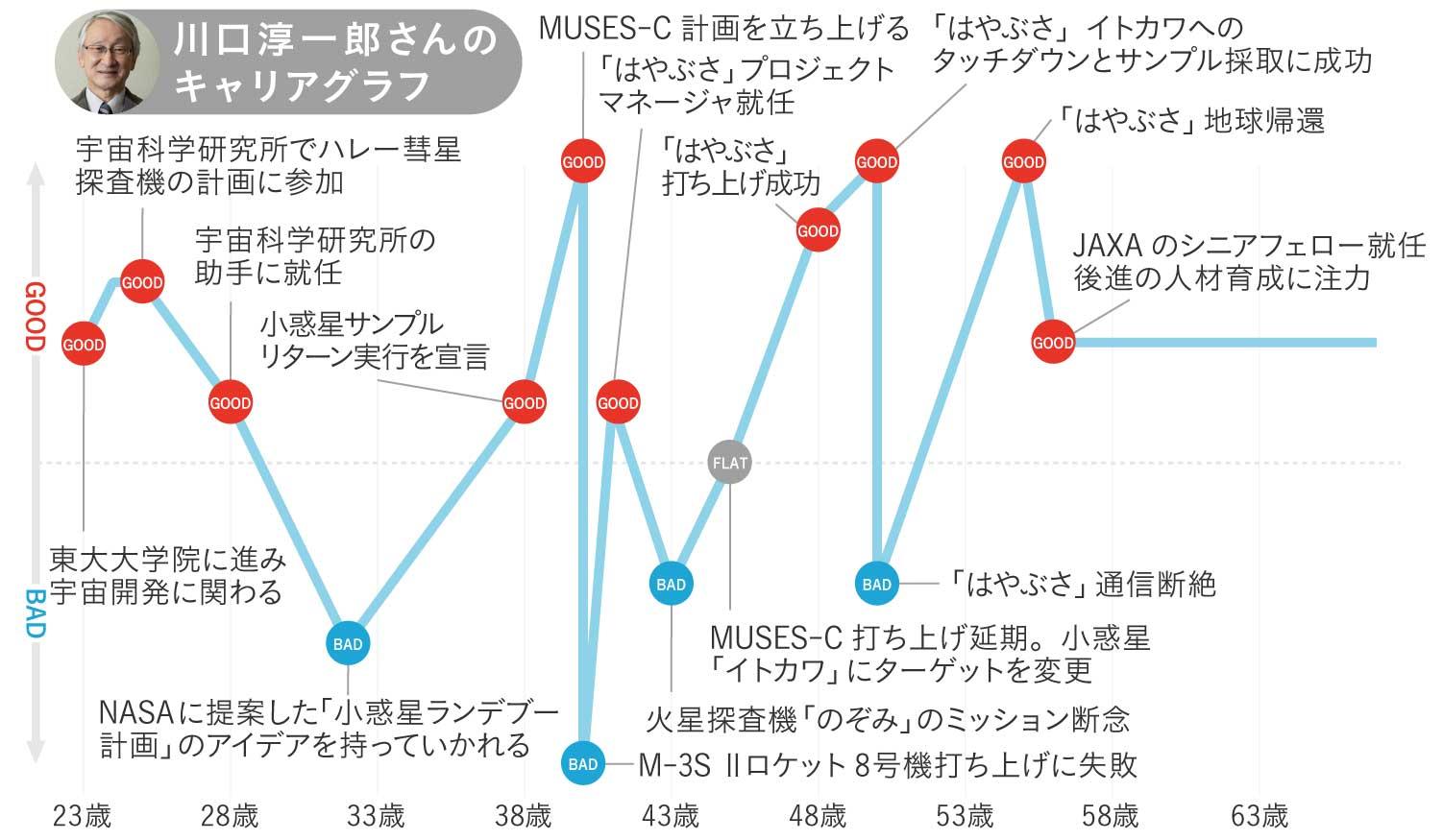 川口淳一郎さんのキャリアグラフ1