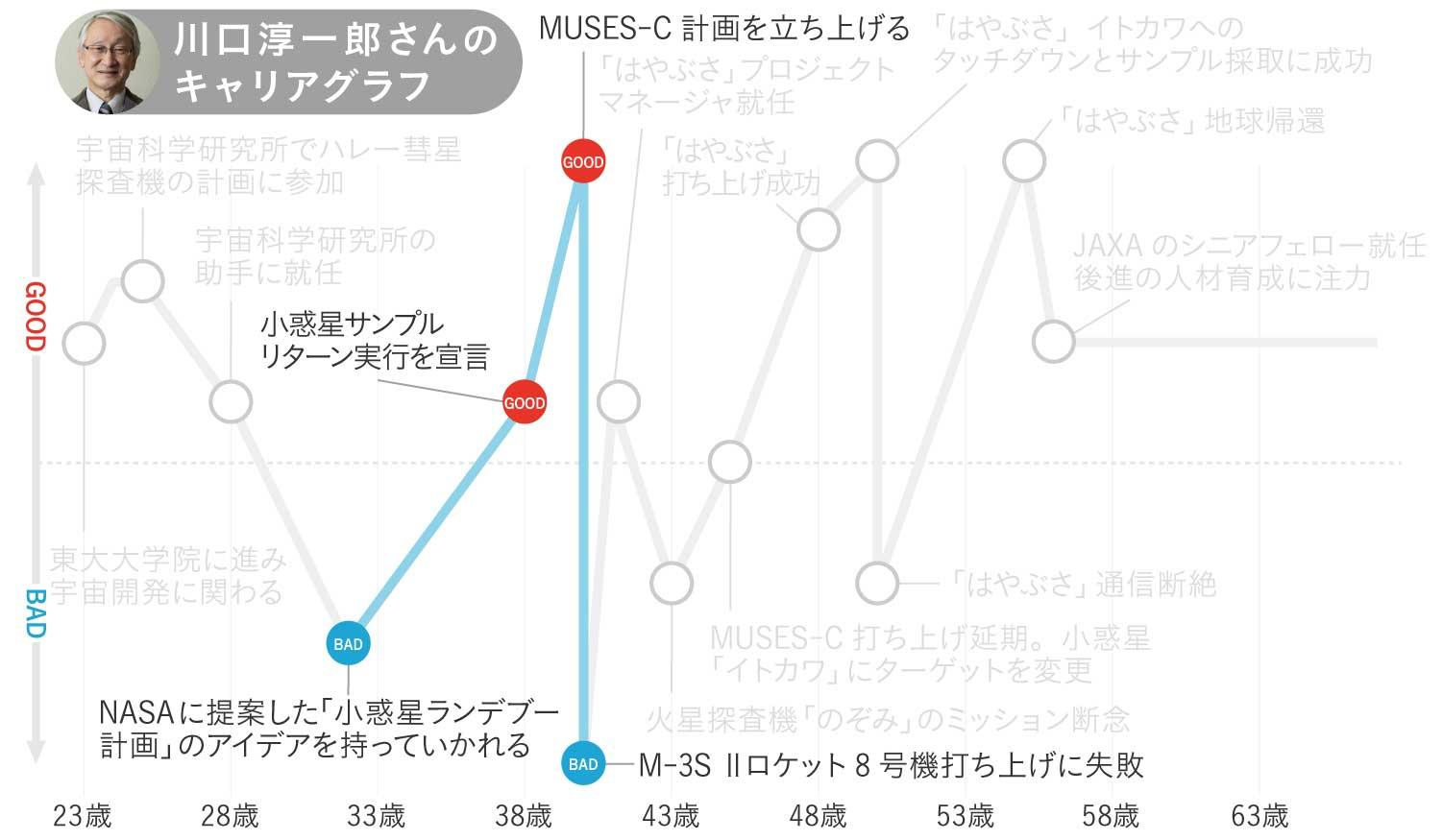 川口淳一郎さんのキャリアグラフ2