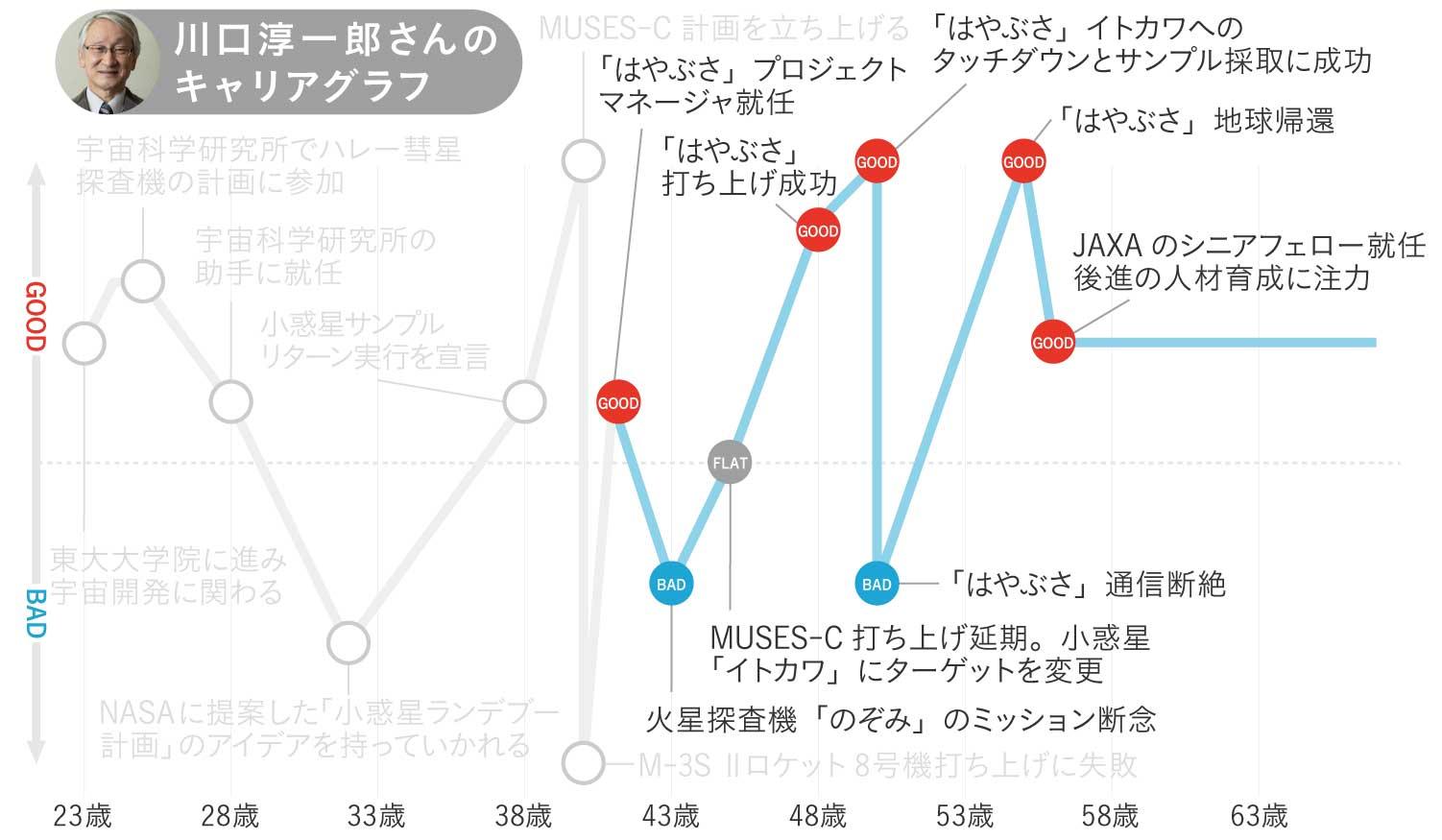 川口淳一郎さんのキャリアグラフ3