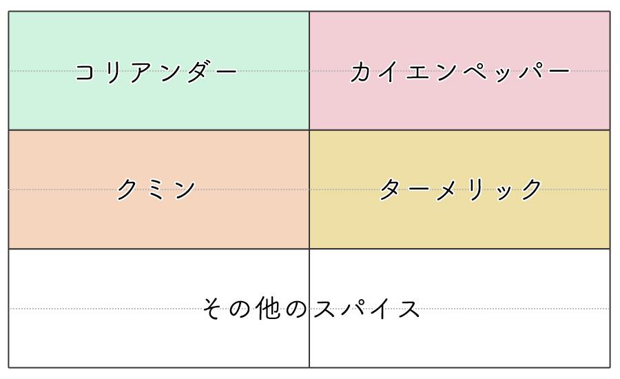 シックスボックスの基本型