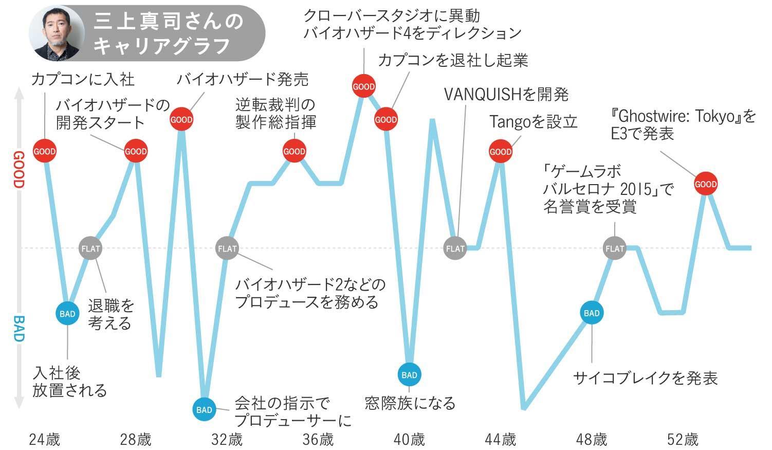 三上真司さんのキャリアグラフ1