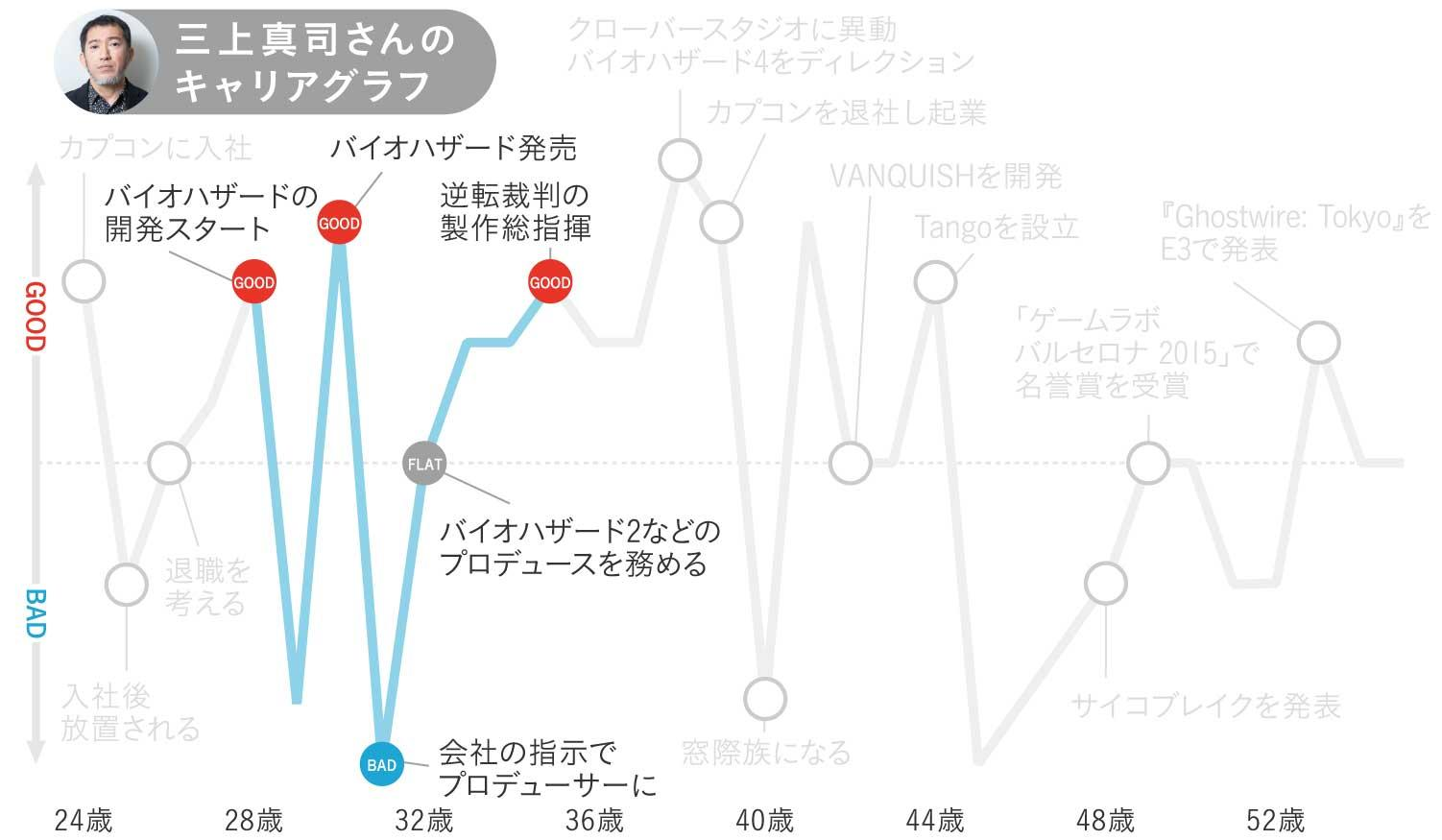 三上真司さんのキャリアグラフ2