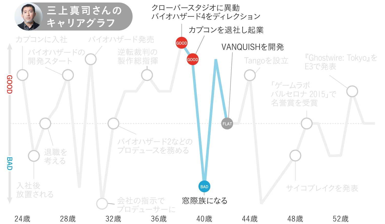 三上真司さんのキャリアグラフ3