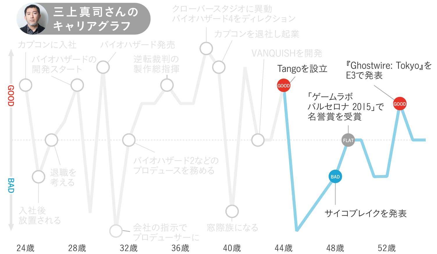 三上真司さんのキャリアグラフ4
