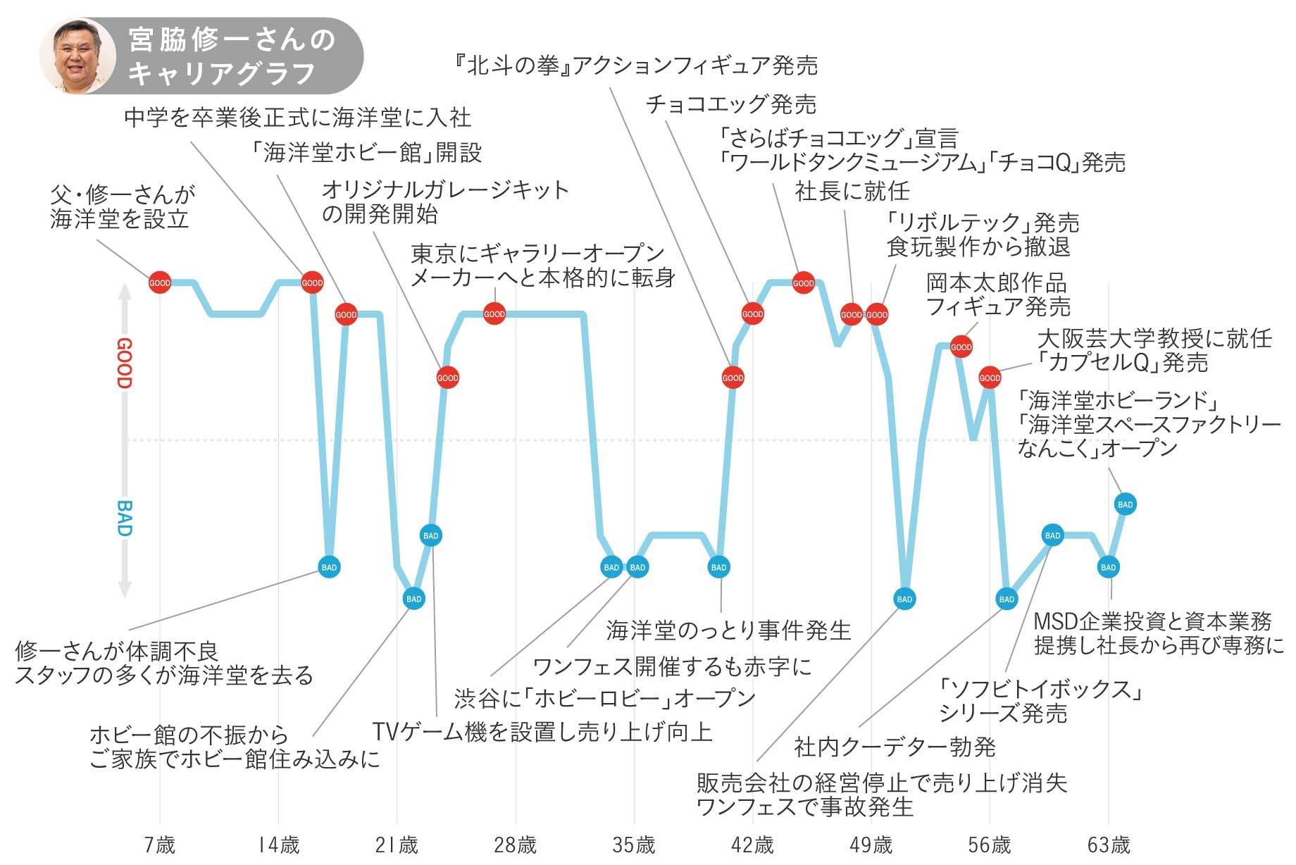 海洋堂・宮脇修一さんのキャリアグラフ1