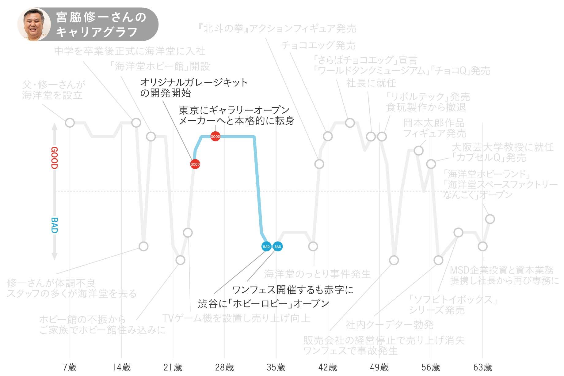 海洋堂・宮脇修一さんのキャリアグラフ2