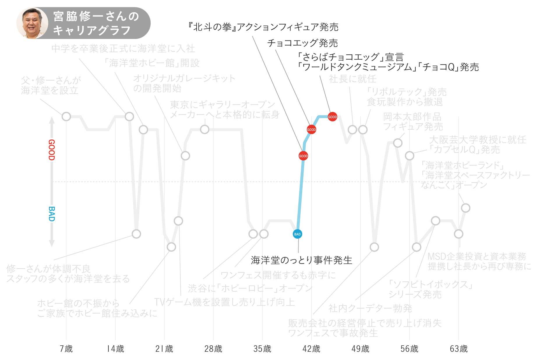 海洋堂・宮脇修一さんのキャリアグラフ3