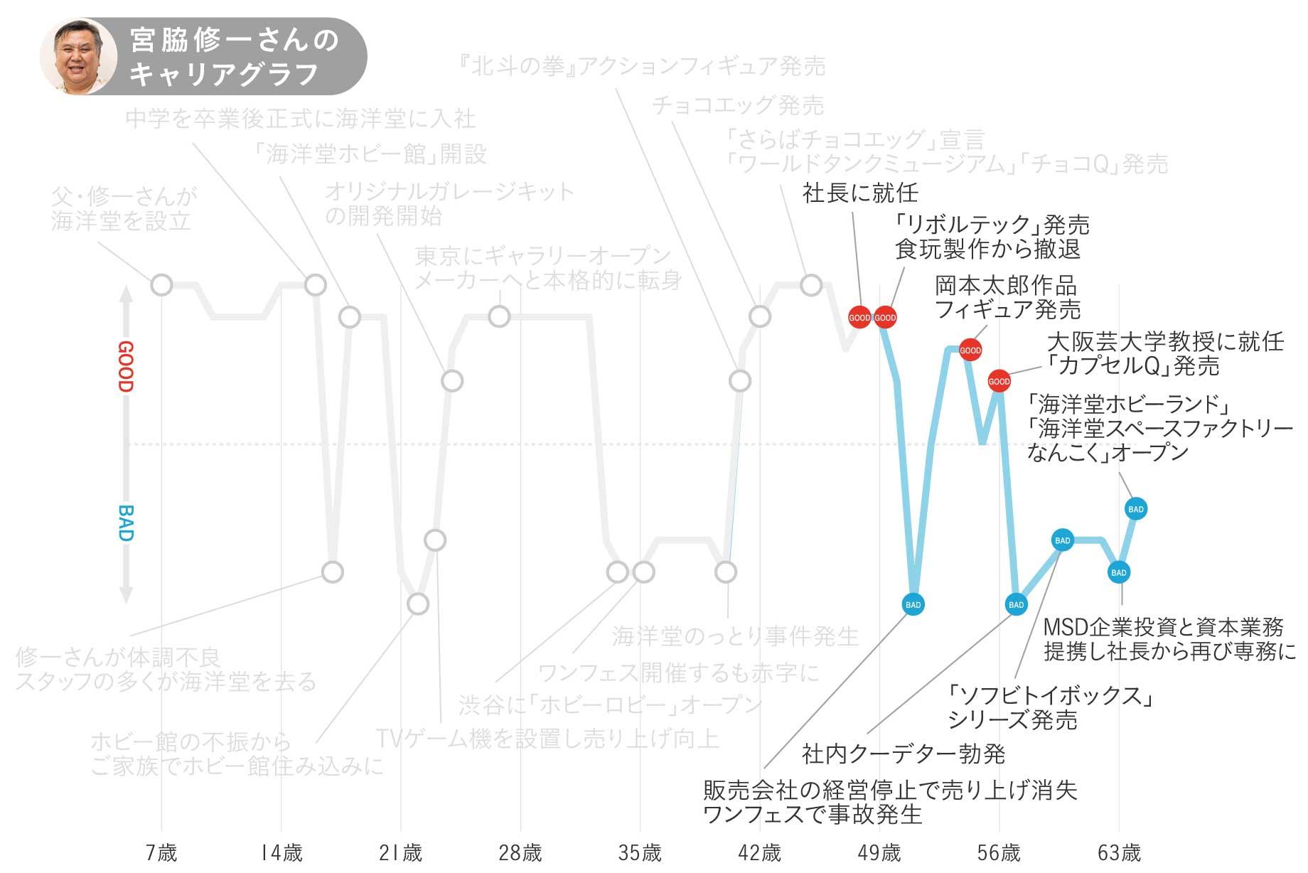 海洋堂・宮脇修一さんのキャリアグラフ4
