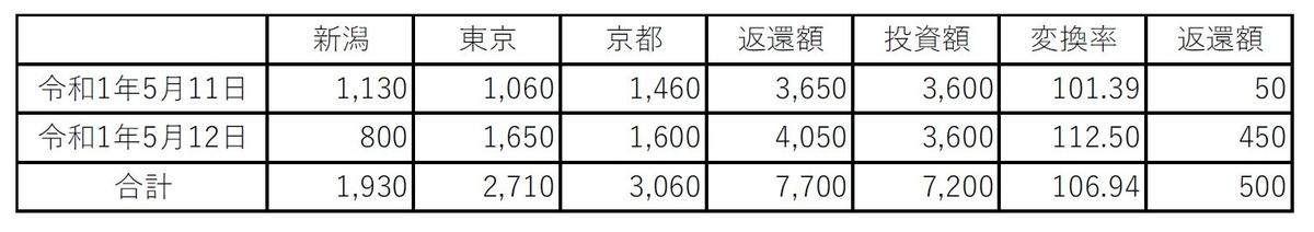 f:id:blog-office-teramura:20190512181950j:plain