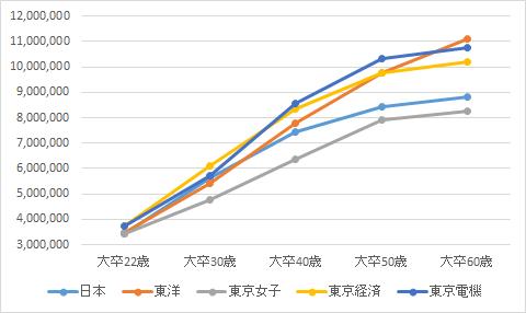 f:id:blog_daigakushokuin:20151105220819p:plain