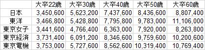 f:id:blog_daigakushokuin:20151105220822p:plain