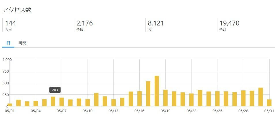 ブログ 5月 アクセス数