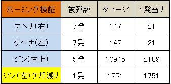モンスターストライク ホーミング耐性 軽減率計算 一覧表