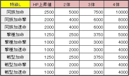 モンスターストライク わくわくの実 HP上昇率 一覧