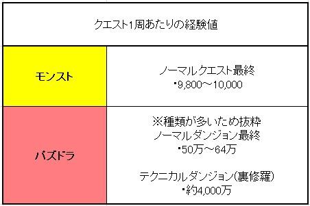 モンスターストライク パズル&ドラゴンズ ランク上げ 違い ダンジョン経験値