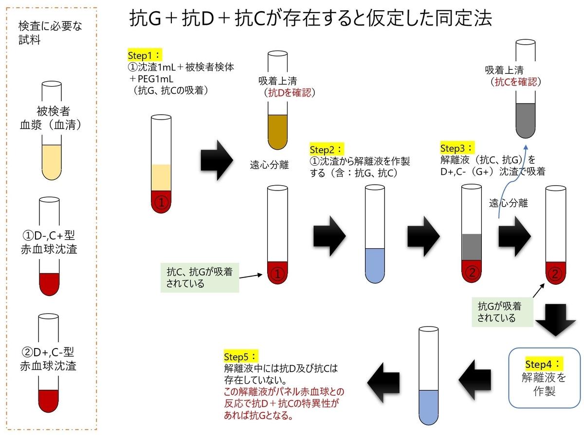 f:id:bloodgroup-tech:20200202200606j:plain