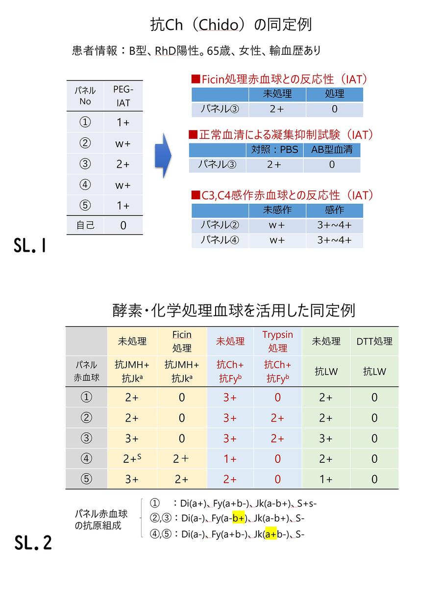 f:id:bloodgroup-tech:20200411100648j:plain