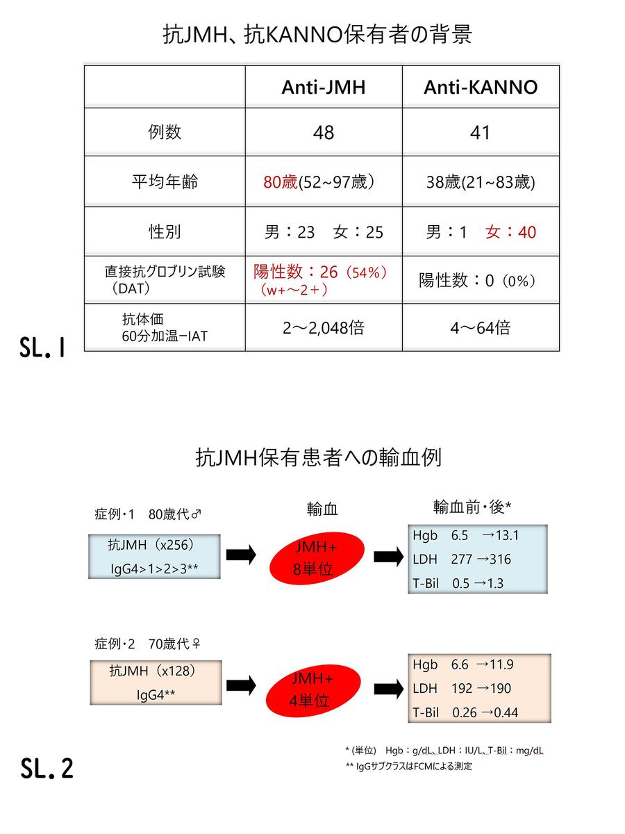 f:id:bloodgroup-tech:20200413172610j:plain