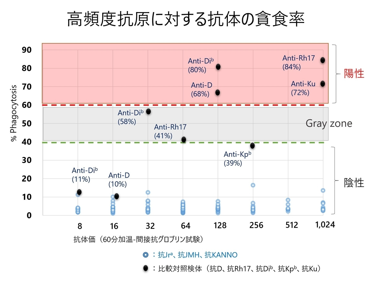 f:id:bloodgroup-tech:20200501180647j:plain