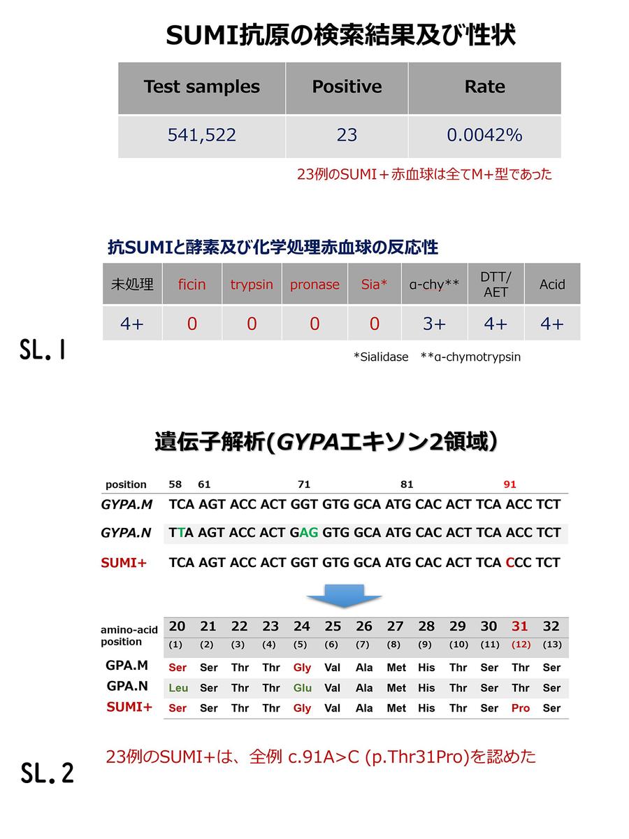 f:id:bloodgroup-tech:20200524215450j:plain