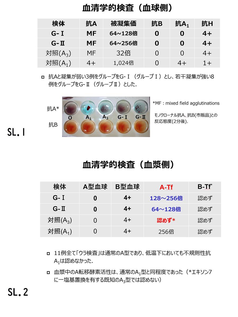 f:id:bloodgroup-tech:20200613091720j:plain